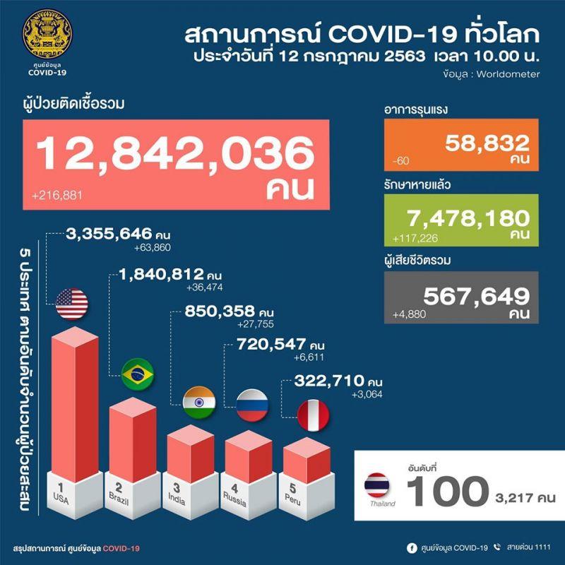 โควิด19 ประเทศไทย ศบค.