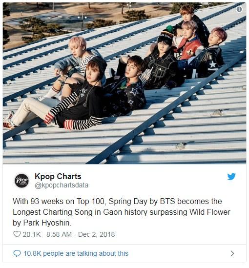 BTS Gaon ชาร์ต เพลง