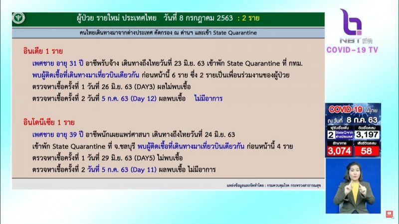 โควิด19 ประเทศไทย อินเดีย อินโดนีเซีย ศบค.
