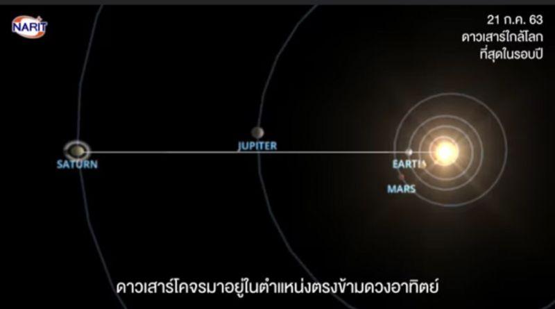 ดาวเสาร์ saturnOpposition โลก