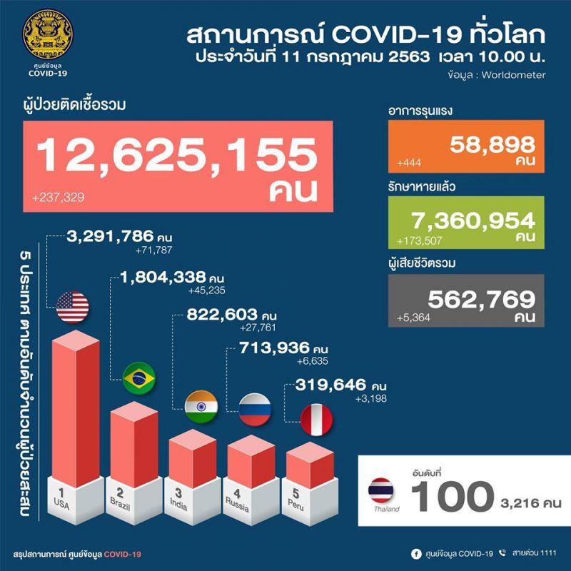ศบค. ประเทศไทย โควิด-19