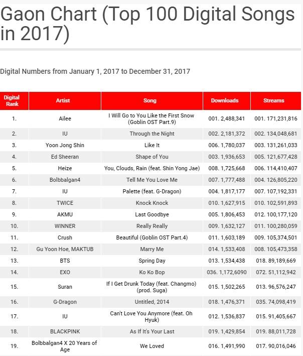 gaon chart 2017 kpop