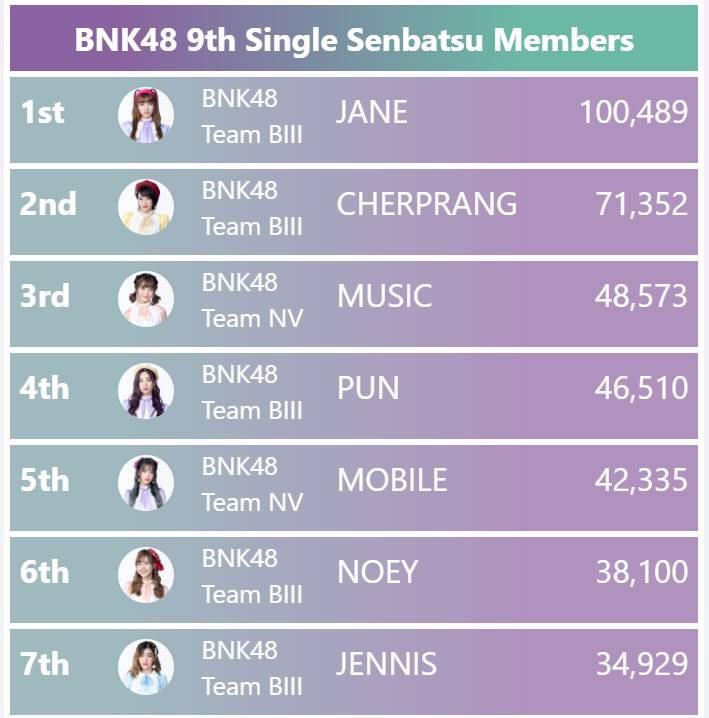 โอ๊ต ปราโมทย์ เจน BNK48 โหวต ผลโหวต คะแนน